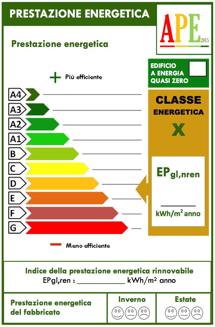 prestazione energetica classi energetiche edifici