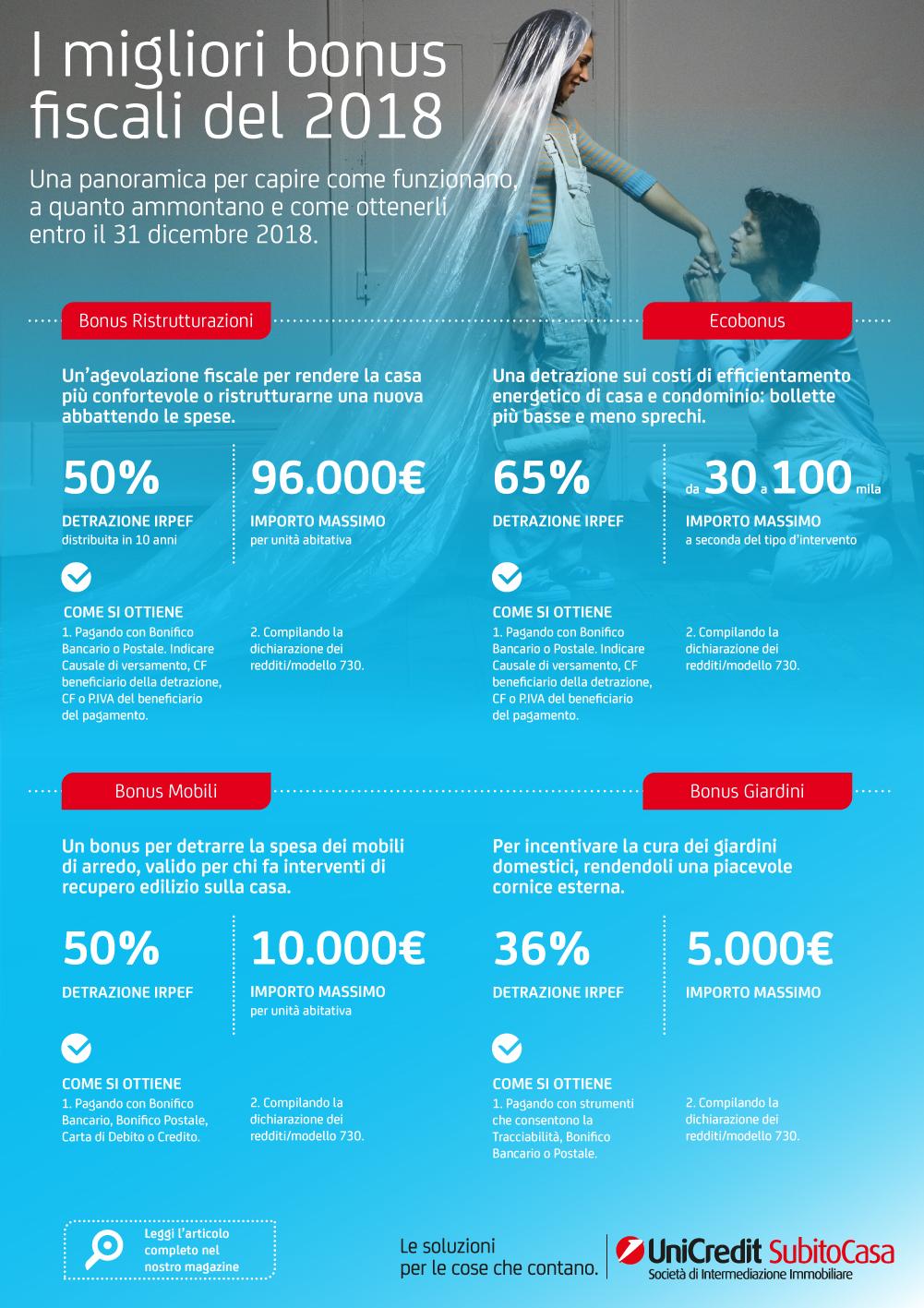 UniCredit Subito Casa - Infografica Bonus Fiscali 2018