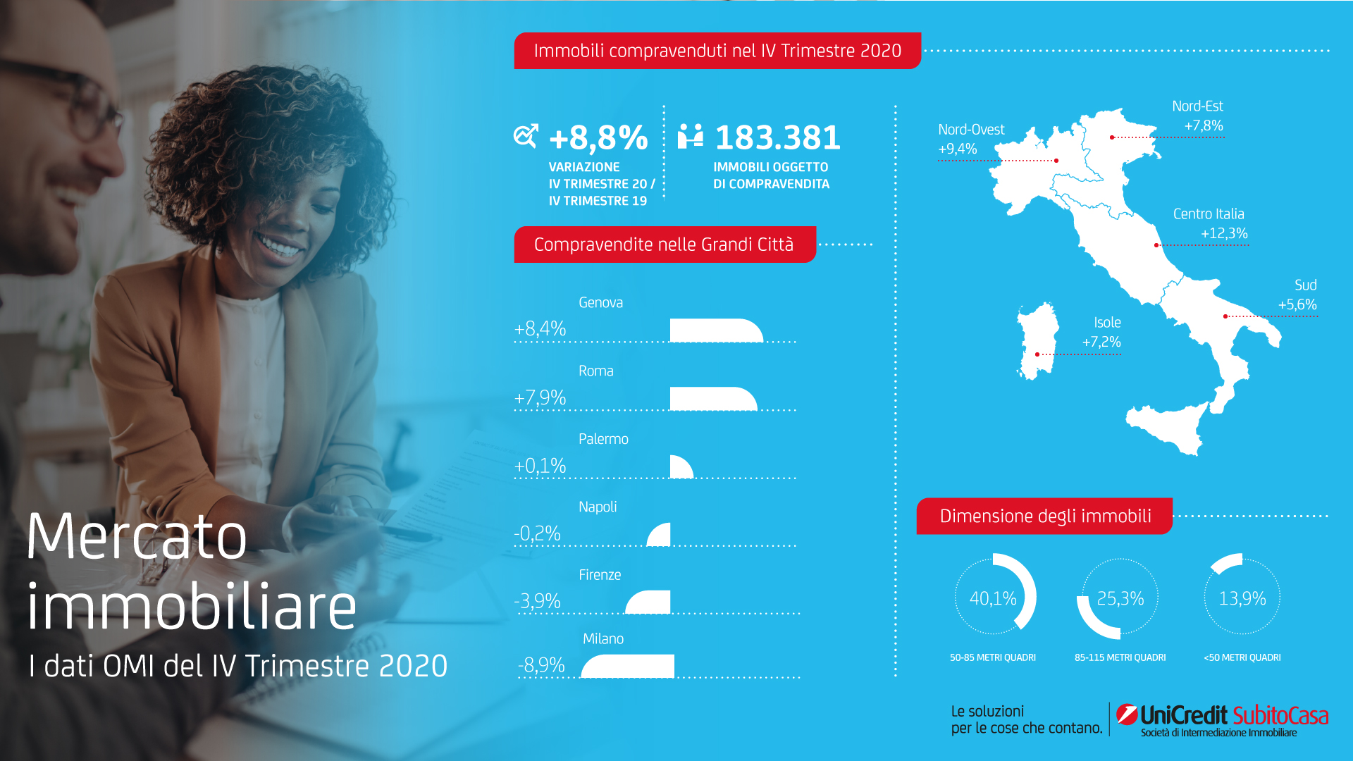 Infografica-Nota-OMI-IV-Trimestre-2020